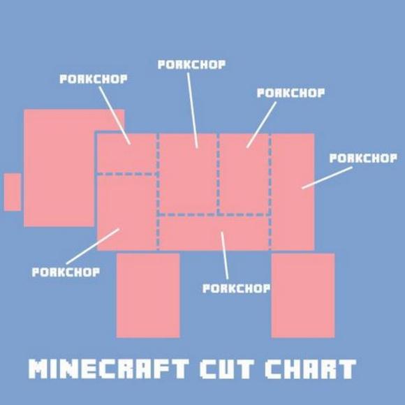 ThinkGeek Other - Boys Minecraft Porkchop Cut chart Light Blue shirt